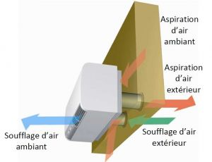 Climatiseurs sans groupe ext rieur optim a maison energy for Clim sans groupe exterieur