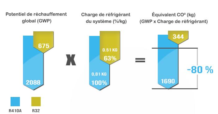 Graphique différence entre R410A et R32
